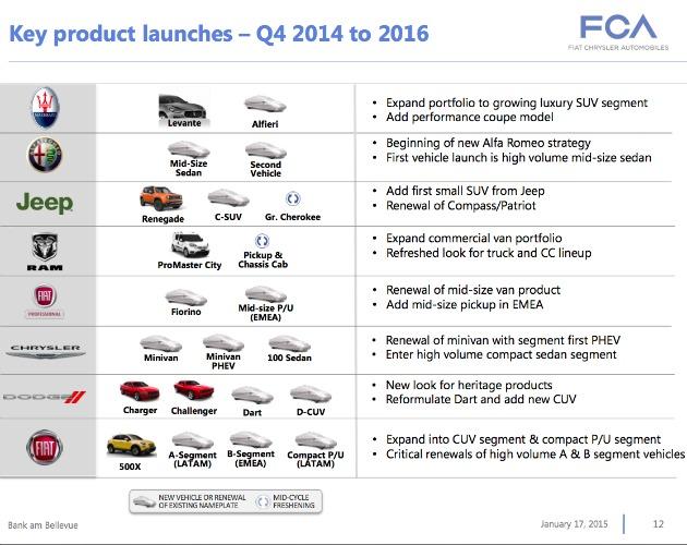 piano prodotti FCA 2014-16 pagina intera