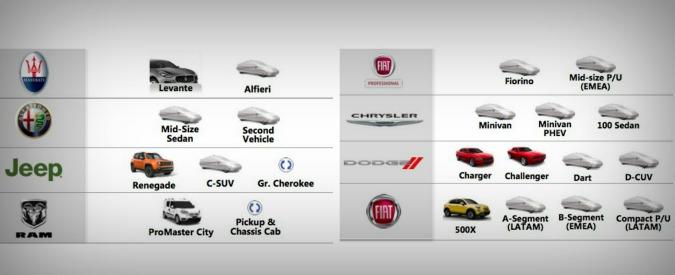 Dalla Giulia alla sostituta della Punto, il piano prodotti Fiat-Chrysler fino al 2016