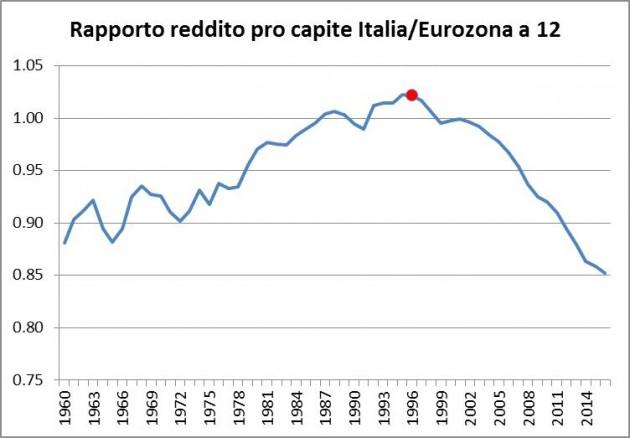 reddito pro capite eurozona