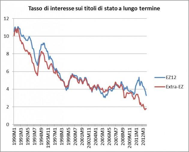 tasso interesse titoli di stato