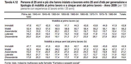Occupazione-Istat-1