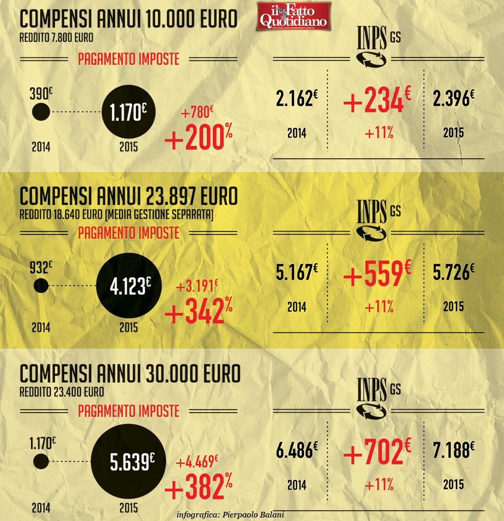 """Partite Iva, infografica, la rivolta contro il """"malus"""" Renzi"""
