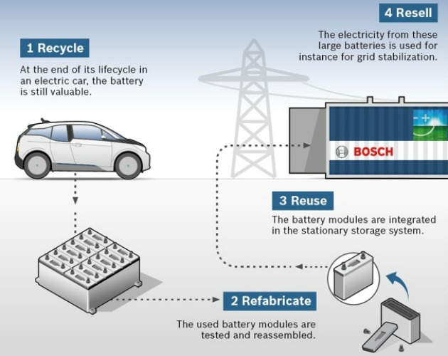 bosch bmw second life batteries