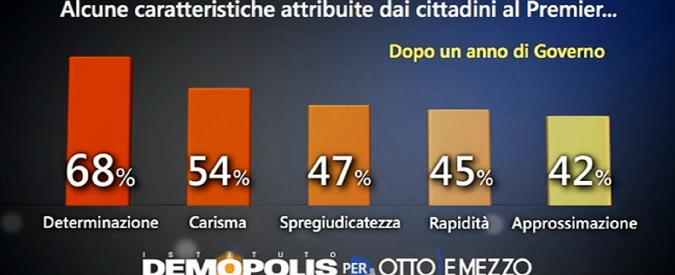 """Sondaggi, Pd risale a 38%. Su Renzi: """"Bene 80 euro, male su tasse e evasione"""""""