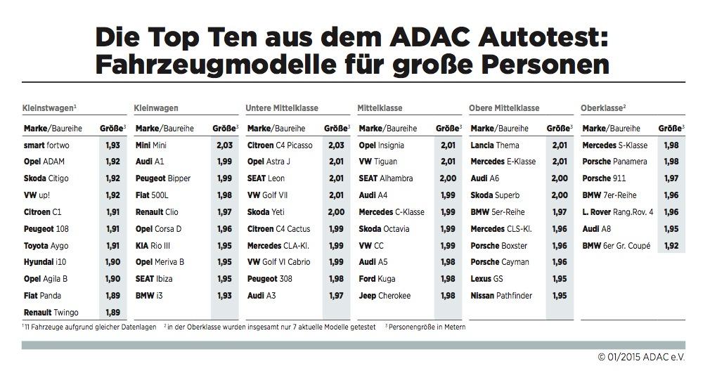 tabella Adac modelli persone alte