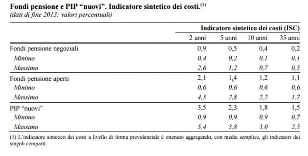 fondi pensione costi isc