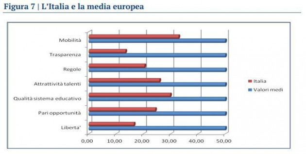meritocrazia media europea