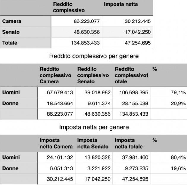 redditi di deputati e senatori 134 milioni di euro tanto