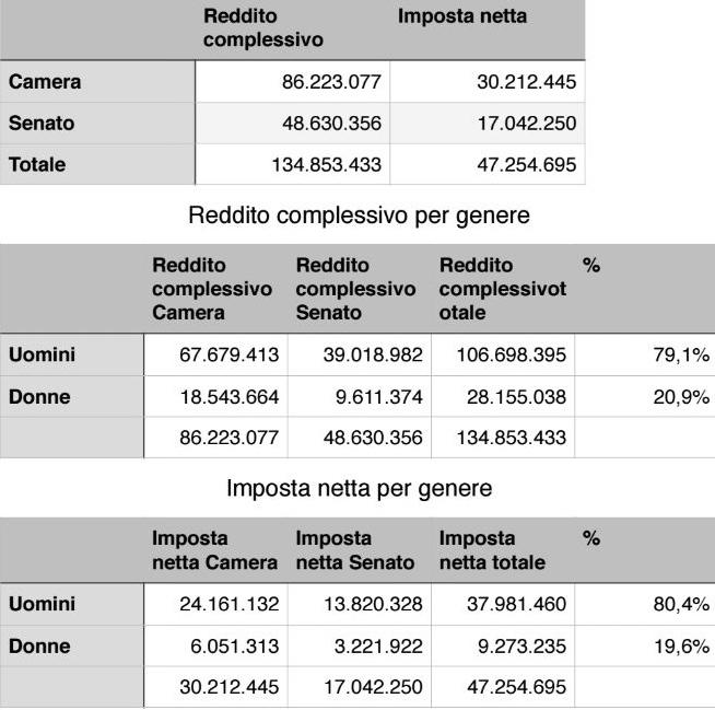 Redditi di deputati e senatori 134 milioni di euro tanto for Numero senatori e deputati in italia