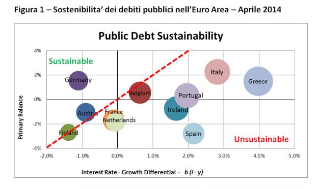 sostenibilità dei debiti