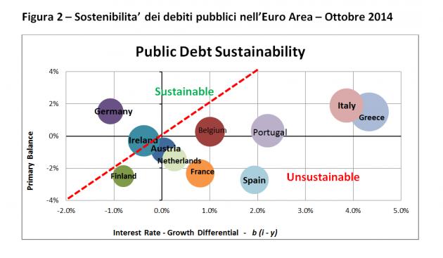 sostenibilità dei debiti1