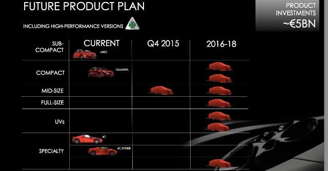 Alfa Romeo piano prodotti 2014-2018