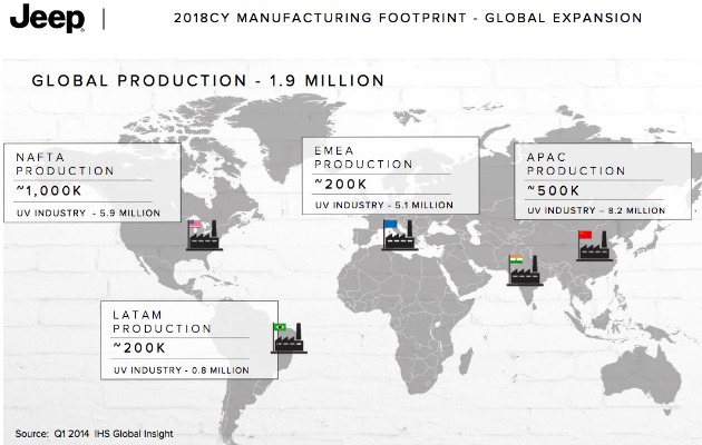 Jeep global production plan 2018
