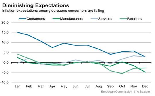 Figura 2. Aspettative di inflazione, consumatori europei