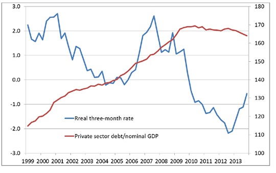 Figura 3. Tasso di interesse reale e debito privato in Europa