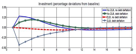 Fonte: Working paper Banca d'Italia n' 242 (ottobre 2014)
