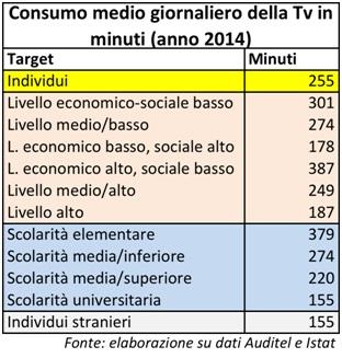 consumo-tv