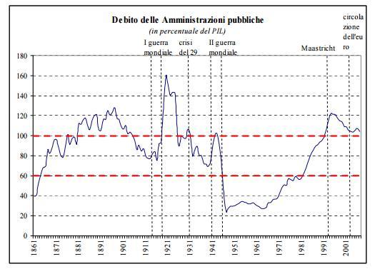 Debito pubblico italiano una vecchia storia il fatto for Composizione del parlamento italiano oggi