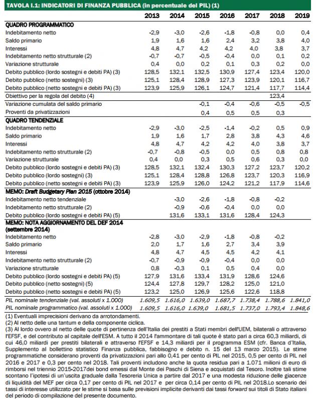 indicatori finanza pubblica