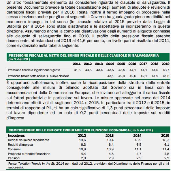 tabella pressione fiscale