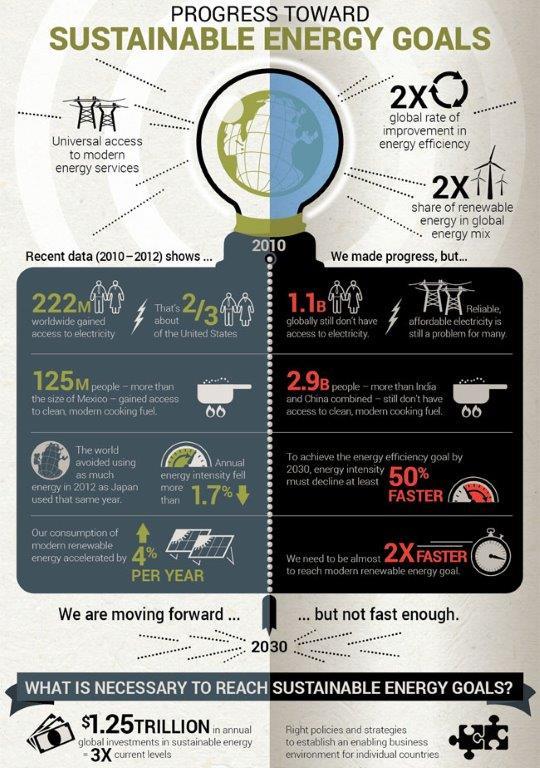 Progressi per le rinnovabili_05-18-world-bank-info-grphc