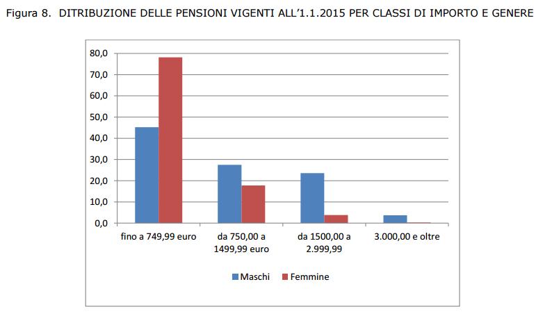 Pensioni 260 miliardi per 20 8 milioni di assegni e solo for Numero dei parlamentari italiani