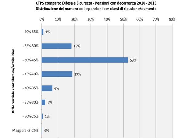 pensioni difesa