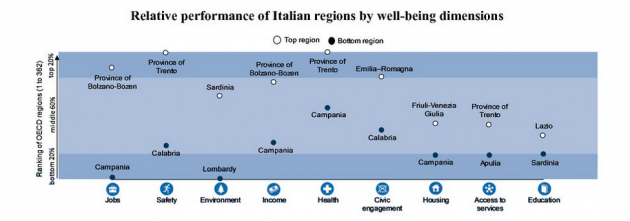 performance regioni