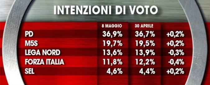 Sondaggi, chi vincerebbe con l'Italicum: al Pd ballottaggio e 340 seggi. Al M5s 102