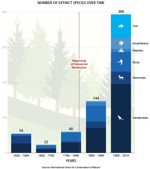 Extinction Chart v06