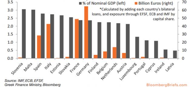 esposizione al debito greco