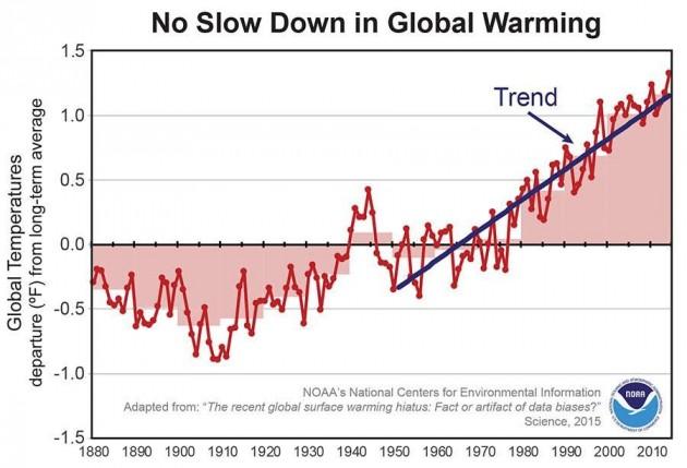 iato surriscaldamento globale