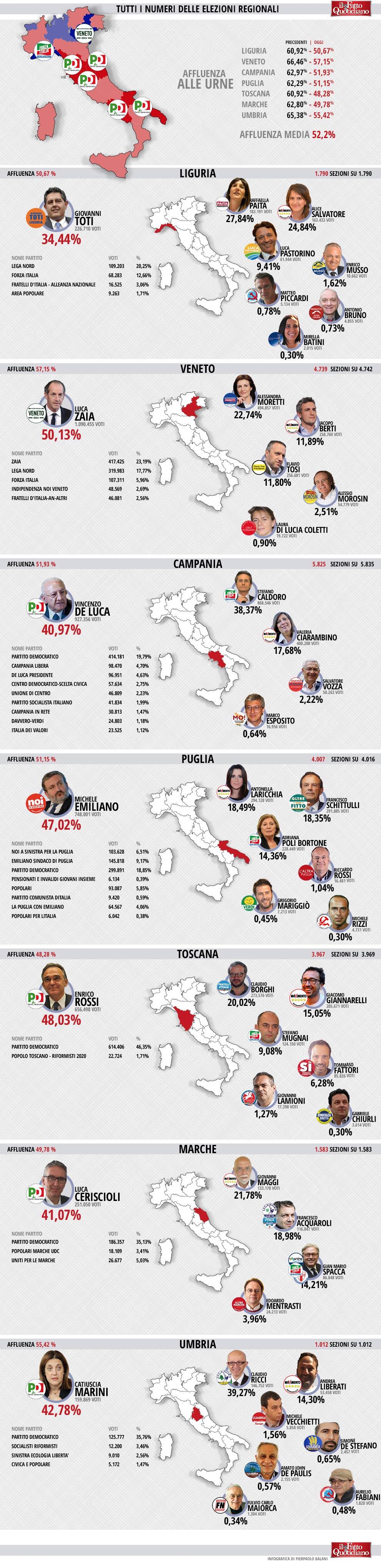 infografica-regionali-2015