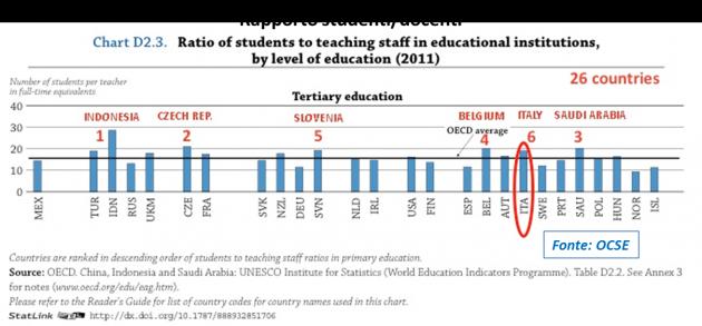 rapporto studenti-docenti