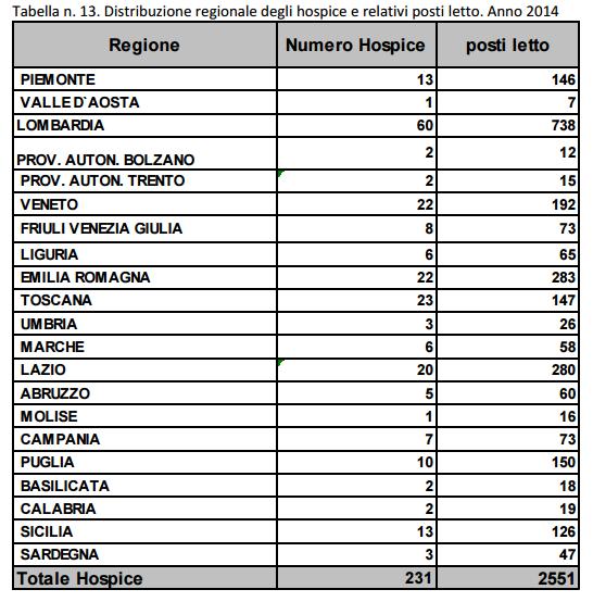 tabella hospice