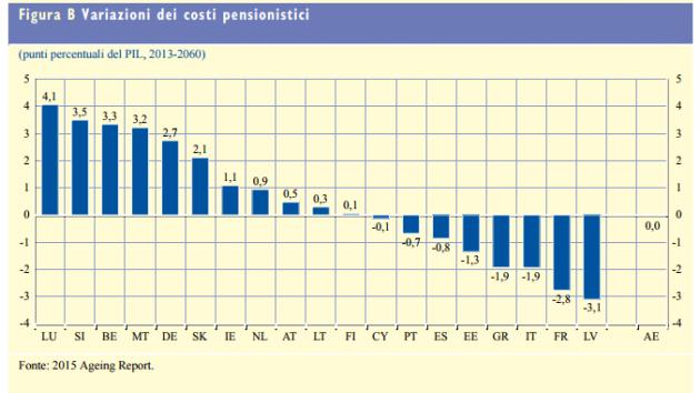 variazioni costi pensionistici