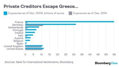 debiti creditori privati grecia