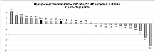 debito pil nuovo