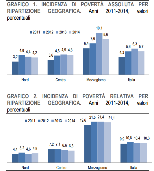 grafici povertà