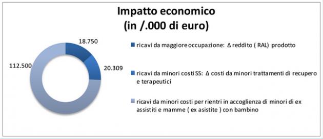 impatto economico