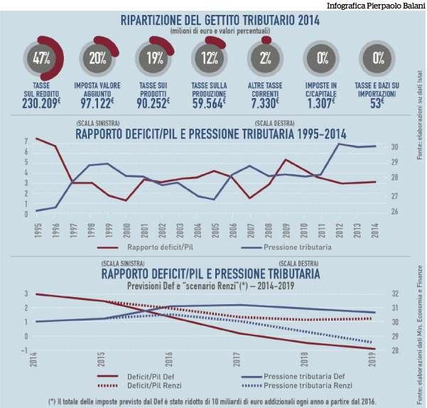 infografica tasse