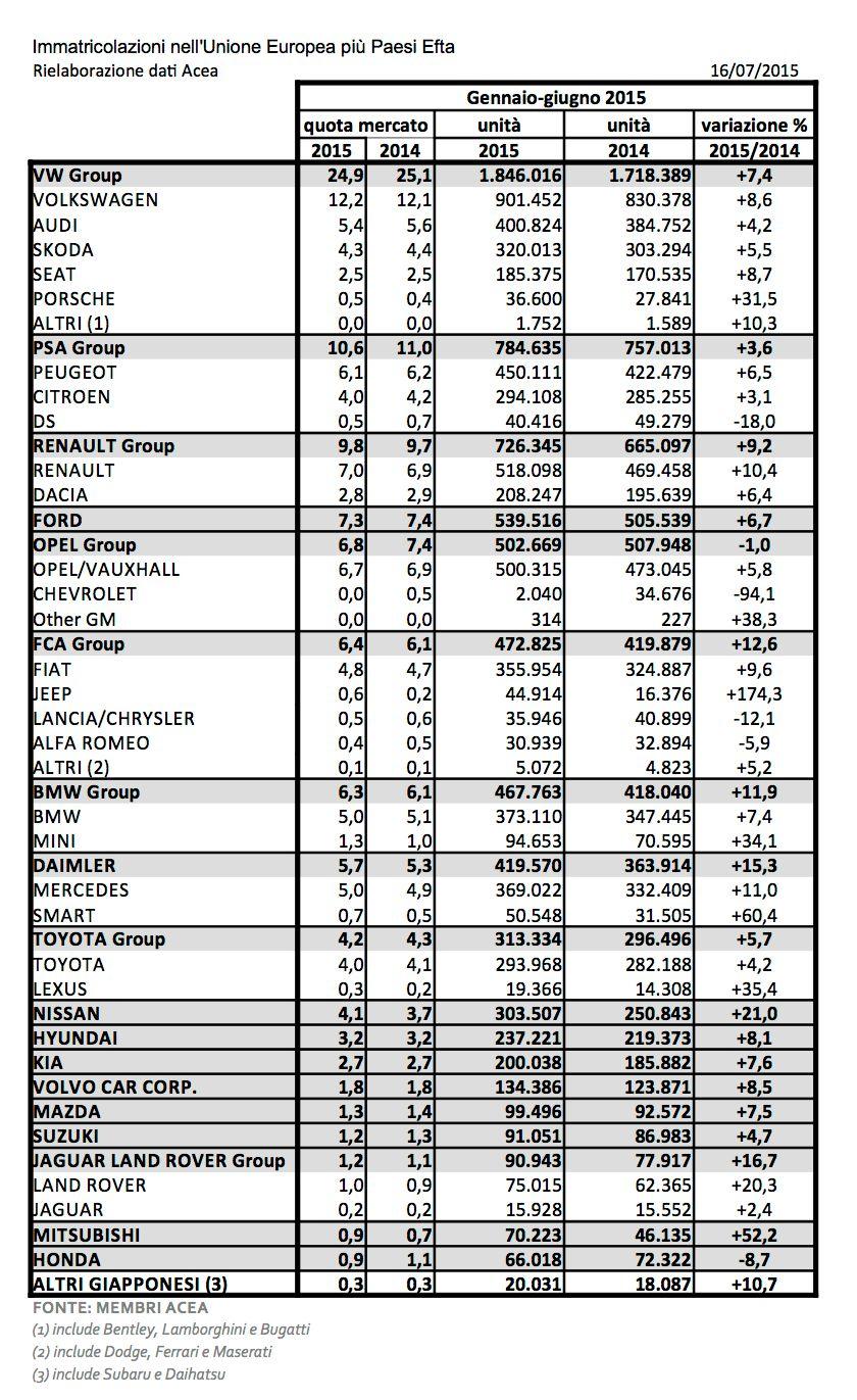 mercato auto europeo gen-giu 2015