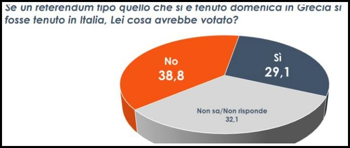 Sondaggi, referendum Grecia: in Italia vincerebbe il no, ma 1 su 3 non risponde
