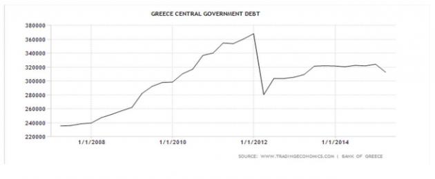 tabella 1 debito governo greco