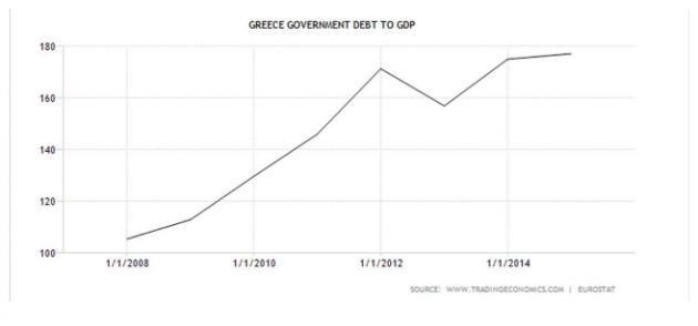 tabella 2 debito governo greco GDP