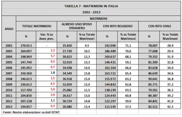 tabella 7 Matrimoni in Italia