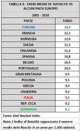 tabella 9 Tasso medio natalità