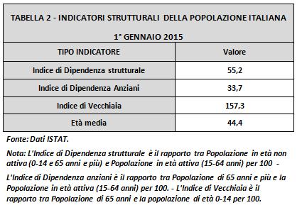 tabella2-indicatori strutturali italia