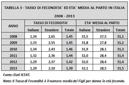 tabella3-tasso fecondità italia