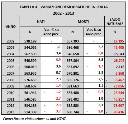 tabella4-variazioni demografiche italia